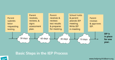 Yes, but How do I Apply for an IEP?