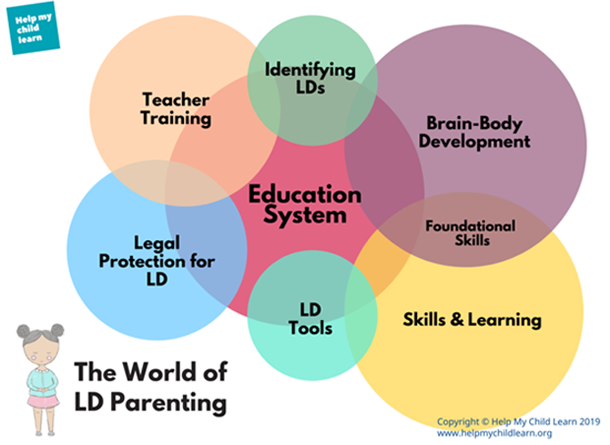 The World of LD Parenting
